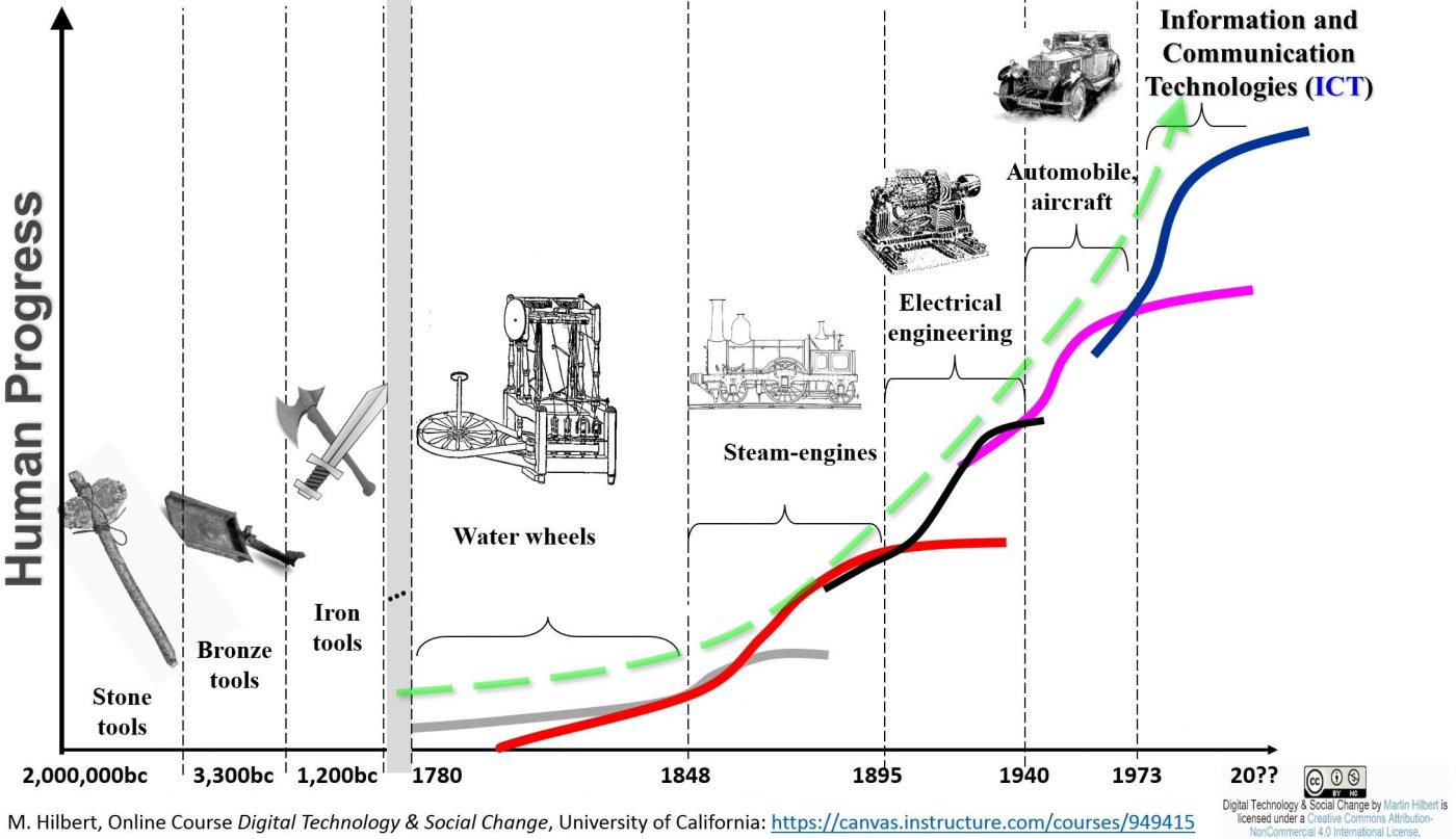 """Digital Technology & Social Change"" Graph by Martin Hilbert."